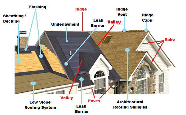Roof shingle choices for Names of roofing materials